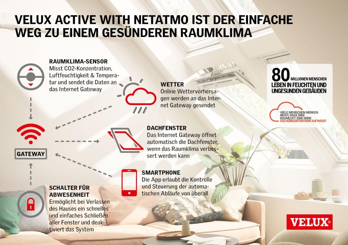 Henke Dachfenster für Bückeburg - VELUX Active Raumklima