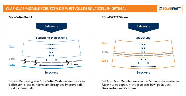 Henke Solartechnik für Schaumburg - SOLARWATT Glas-Glas schuetzen Solarzellen
