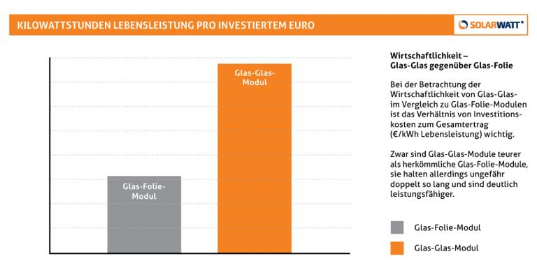 Henke Solartechnik für Minden - SOLARWATT Lebensleistung pro investierten Euro