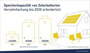 Henke Dachdecker | Zimmerei | Solartechnik für Rinteln - BSW - Speicherkapazität von Solarbatterien
